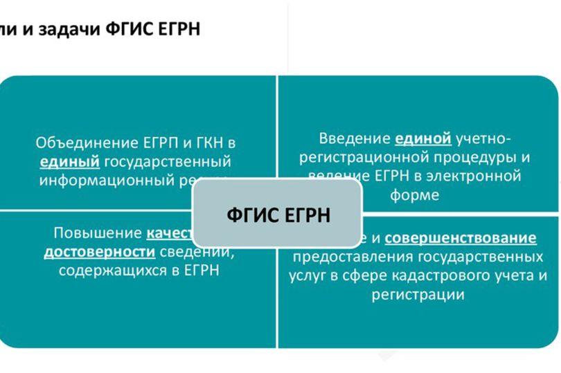 инфографика ЕГРН