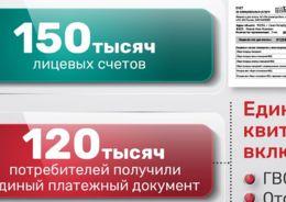 Прирост прямых договоров  ГУП «ТЭК СПб» с абонентами за год составил 40%