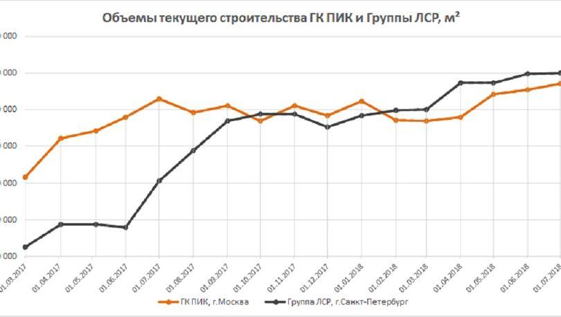 Объёмы текущего строительства «ГК ЛСР» и «ГК ПИК»