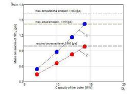 Массовый выброс оксидов азота котлом ДКВР-20-13 в зависимости от его мощности (1 – в обычном режиме работы, 2 – с включенной системой подавления выбросов NOx)