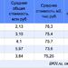 В Сертолово средняя цена студии в новостройке составляет 2,1 млн рублей