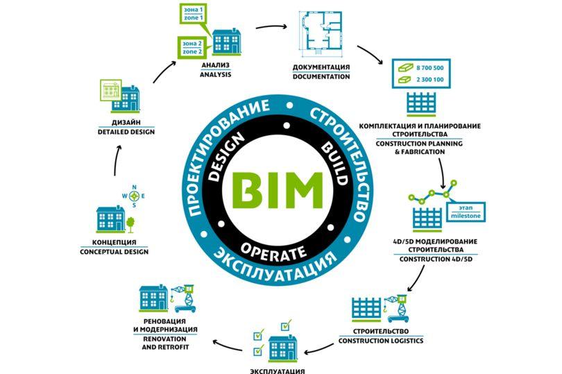 BIM-инфографика