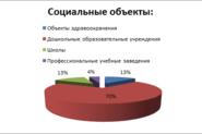 За полгода Центр госэкспертизы Петербурга одобрил 23 проекта соцобъектов
